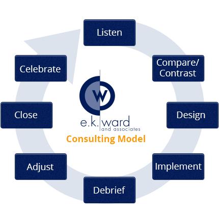 E.K. Ward Consulting Model
